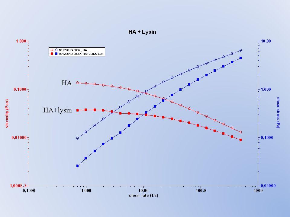 HA HA+lysin
