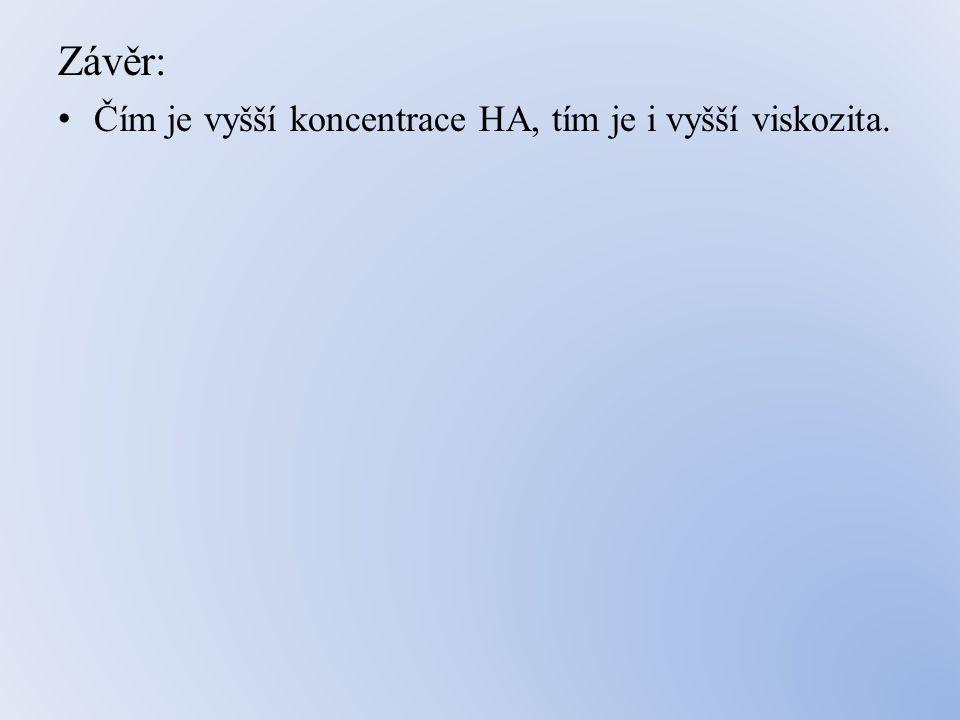 Závěr: • Čím je vyšší koncentrace HA, tím je i vyšší viskozita.