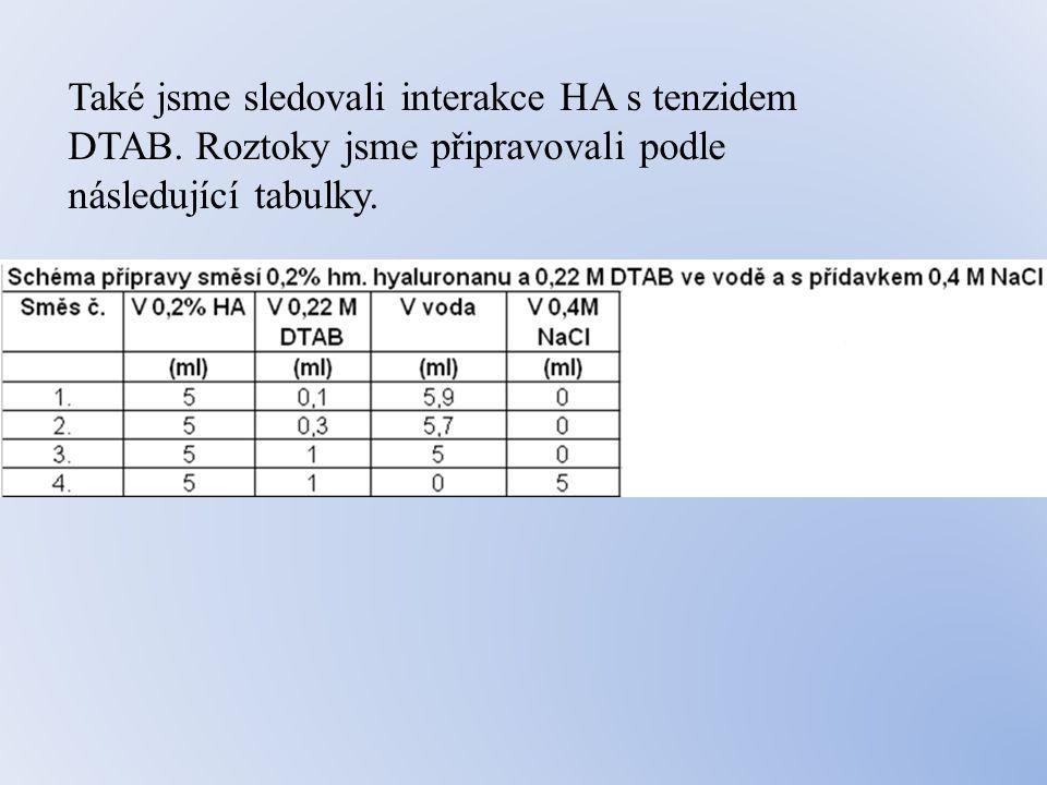Také jsme sledovali interakce HA s tenzidem DTAB.