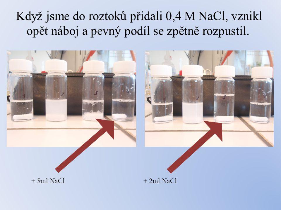 Když jsme do roztoků přidali 0,4 M NaCl, vznikl opět náboj a pevný podíl se zpětně rozpustil.