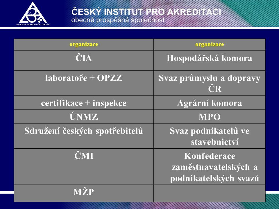organizace ČIAHospodářská komora laboratoře + OPZZSvaz průmyslu a dopravy ČR certifikace + inspekceAgrární komora ÚNMZMPO Sdružení českých spotřebitel