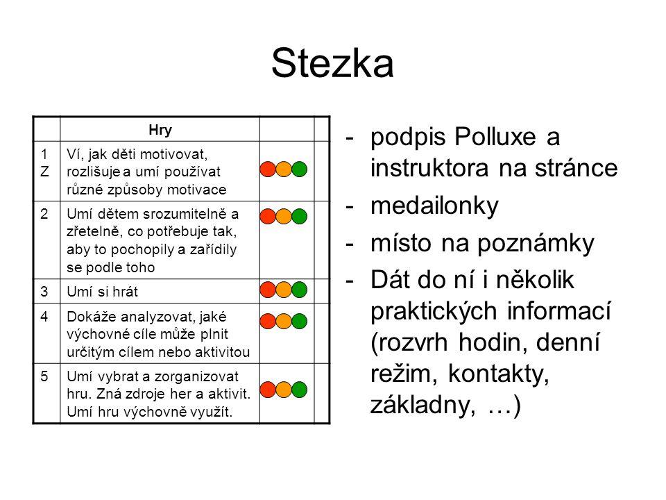 Stezka -podpis Polluxe a instruktora na stránce -medailonky -místo na poznámky -Dát do ní i několik praktických informací (rozvrh hodin, denní režim, kontakty, základny, …) Hry 1Z1Z Ví, jak děti motivovat, rozlišuje a umí používat různé způsoby motivace 2Umí dětem srozumitelně a zřetelně, co potřebuje tak, aby to pochopily a zařídily se podle toho 3Umí si hrát 4Dokáže analyzovat, jaké výchovné cíle může plnit určitým cílem nebo aktivitou 5Umí vybrat a zorganizovat hru.