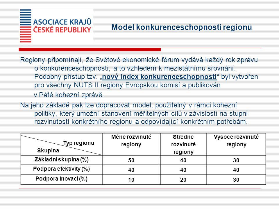 Model konkurenceschopnosti regionů Regiony připomínají, že Světové ekonomické fórum vydává každý rok zprávu o konkurenceschopnosti, a to vzhledem k mezistátnímu srovnání.