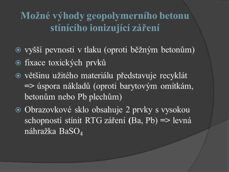 Možné výhody geopolymerního betonu stínícího ionizující záření  vyšší pevnosti v tlaku (oproti běžným betonům)  fixace toxických prvků  většinu užitého materiálu představuje recyklát => úspora nákladů (oproti barytovým omítkám, betonům nebo Pb plechům)  Obrazovkové sklo obsahuje 2 prvky s vysokou schopností stínit RTG záření (Ba, Pb) => levná náhražka BaSO 4
