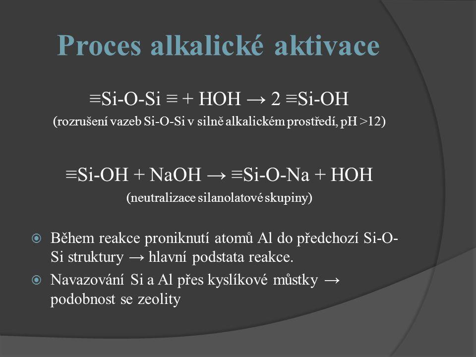 Proces alkalické aktivace ≡Si-O-Si ≡ + HOH → 2 ≡Si-OH (rozrušení vazeb Si-O-Si v silně alkalickém prostředí, pH >12) ≡Si-OH + NaOH → ≡Si-O-Na + HOH (n