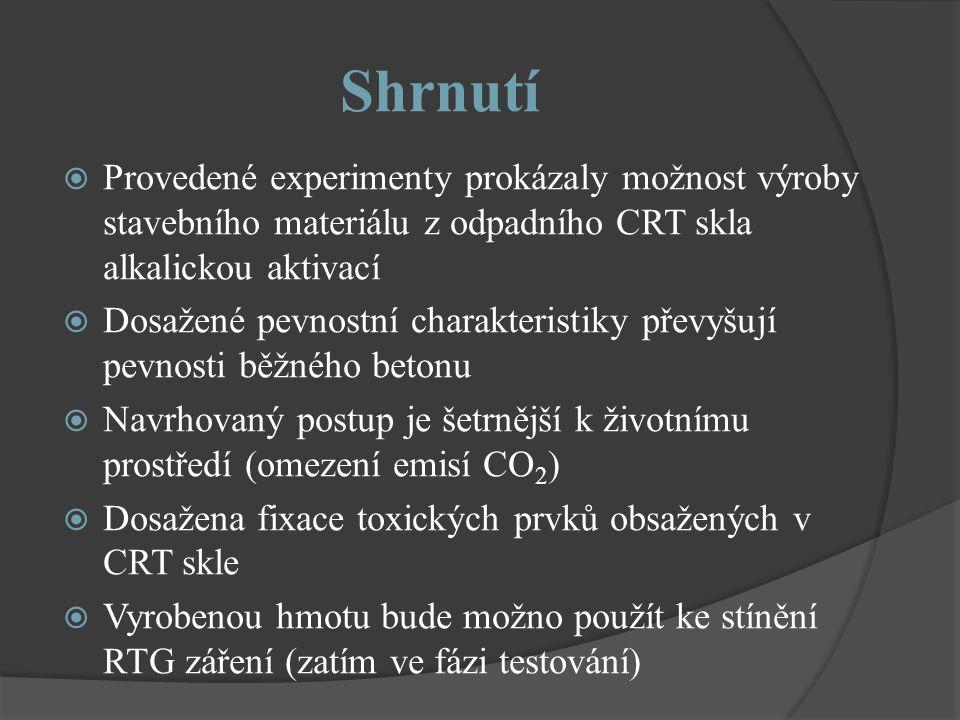 Shrnutí  Provedené experimenty prokázaly možnost výroby stavebního materiálu z odpadního CRT skla alkalickou aktivací  Dosažené pevnostní charakteristiky převyšují pevnosti běžného betonu  Navrhovaný postup je šetrnější k životnímu prostředí (omezení emisí CO 2 )  Dosažena fixace toxických prvků obsažených v CRT skle  Vyrobenou hmotu bude možno použít ke stínění RTG záření (zatím ve fázi testování)