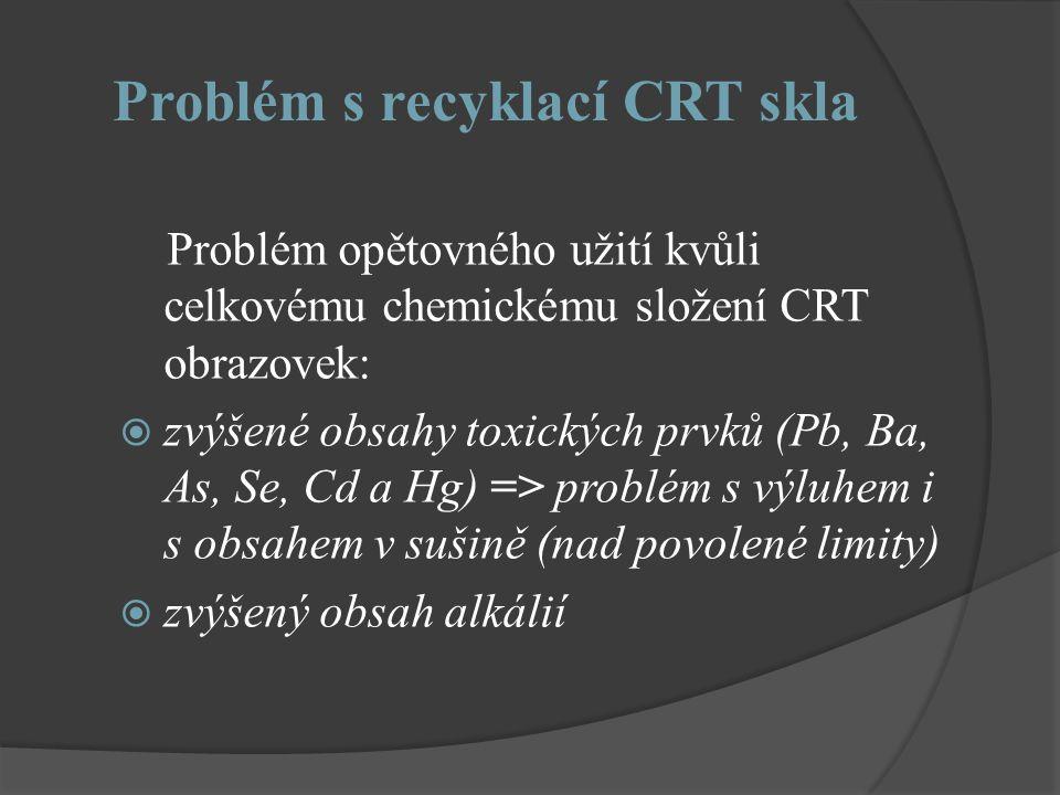 Problém s recyklací CRT skla Problém opětovného užití kvůli celkovému chemickému složení CRT obrazovek:  zvýšené obsahy toxických prvků (Pb, Ba, As, Se, Cd a Hg) => problém s výluhem i s obsahem v sušině (nad povolené limity)  zvýšený obsah alkálií