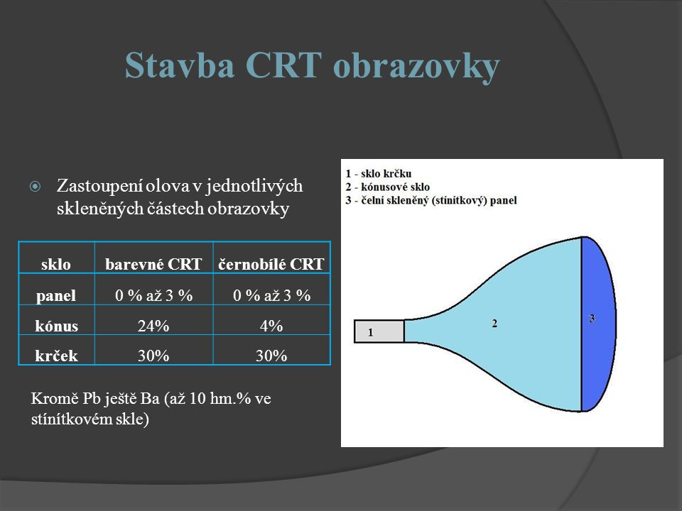 Stavba CRT obrazovky  Zastoupení olova v jednotlivých skleněných částech obrazovky sklobarevné CRTčernobílé CRT panel0 % až 3 % kónus24%4% krček30% Kromě Pb ještě Ba (až 10 hm.% ve stínítkovém skle)