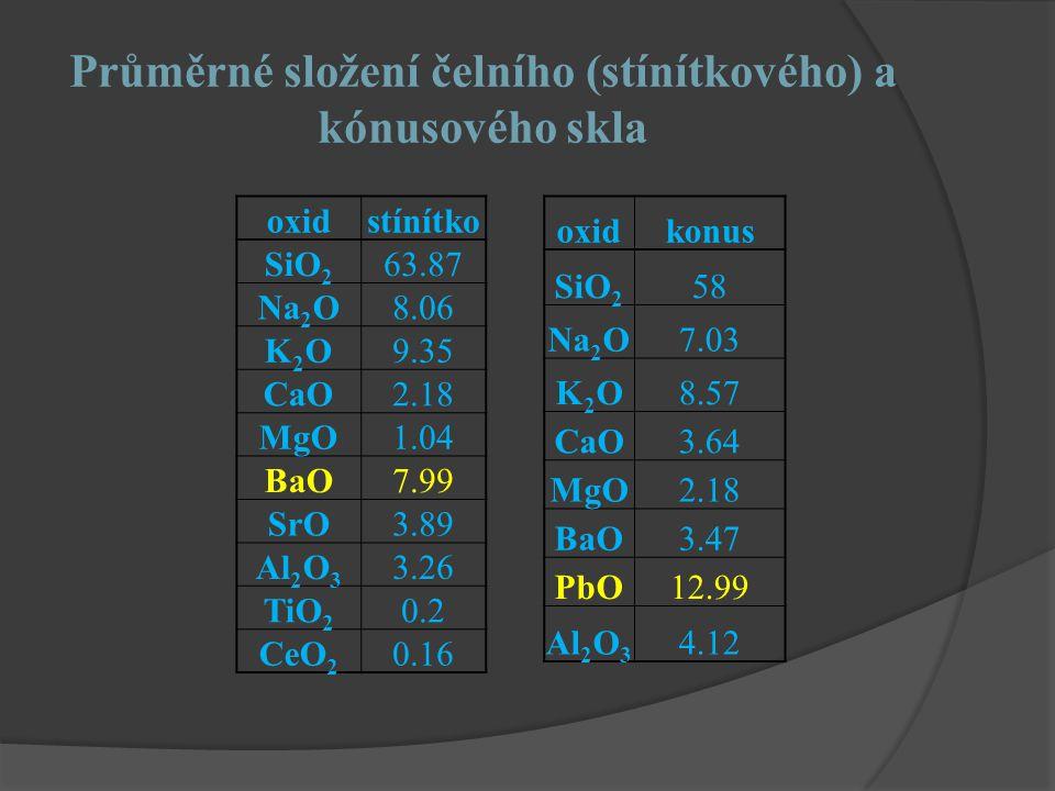 Průměrné složení čelního (stínítkového) a kónusového skla oxidstínítko SiO 2 63.87 Na 2 O8.06 K2OK2O9.35 CaO2.18 MgO1.04 BaO7.99 SrO3.89 Al 2 O 3 3.26 TiO 2 0.2 CeO 2 0.16 oxidkonus SiO 2 58 Na 2 O7.03 K2OK2O8.57 CaO3.64 MgO2.18 BaO3.47 PbO12.99 Al 2 O 3 4.12