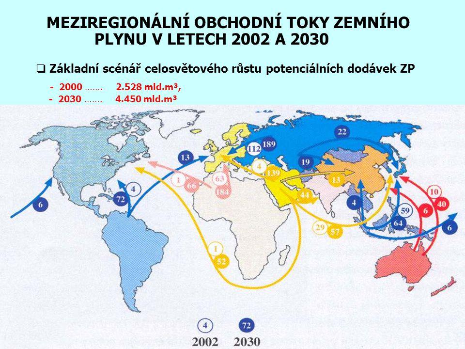 MEZIREGIONÁLNÍ OBCHODNÍ TOKY ZEMNÍHO PLYNU V LETECH 2002 A 2030  Základní scénář celosvětového růstu potenciálních dodávek ZP - 2000 ……. 2.528 mld.m³