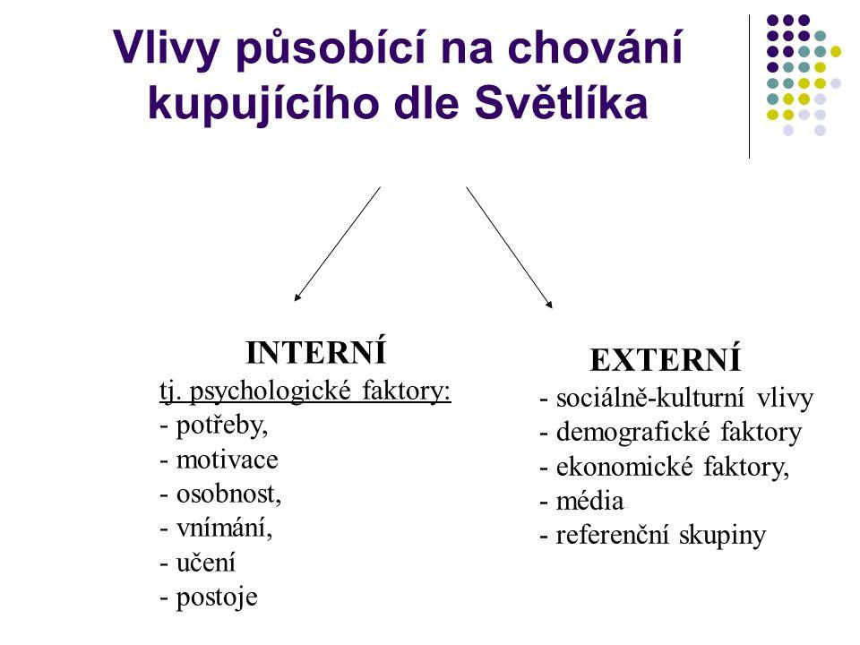 Hierarchie vlivů dle Kotlera OSOBNÍ VLIVY Socio-demografické charakteristiky, ŽS PSYCHOLOGICKÉ VLIVY Vnímání, postoje SOCIÁLNÍ VLIVY Referenční skupin