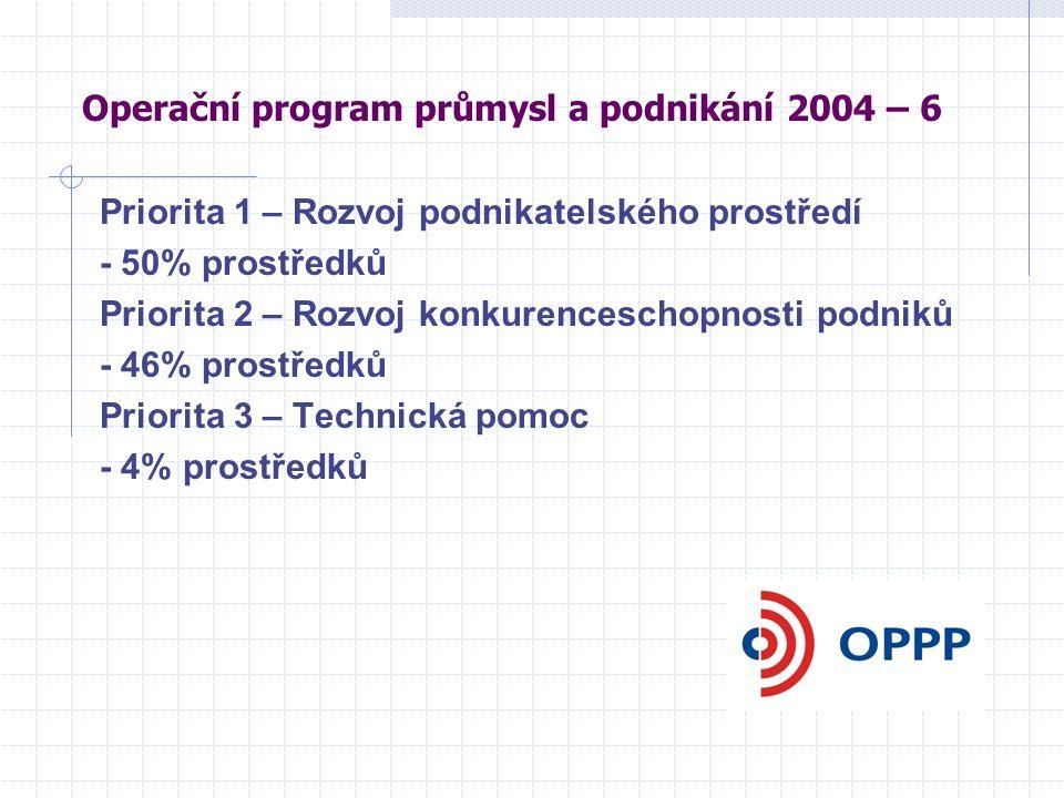Operační program průmysl a podnikání 2004 – 6 Priorita 1 – Rozvoj podnikatelského prostředí - 50% prostředků Priorita 2 – Rozvoj konkurenceschopnosti