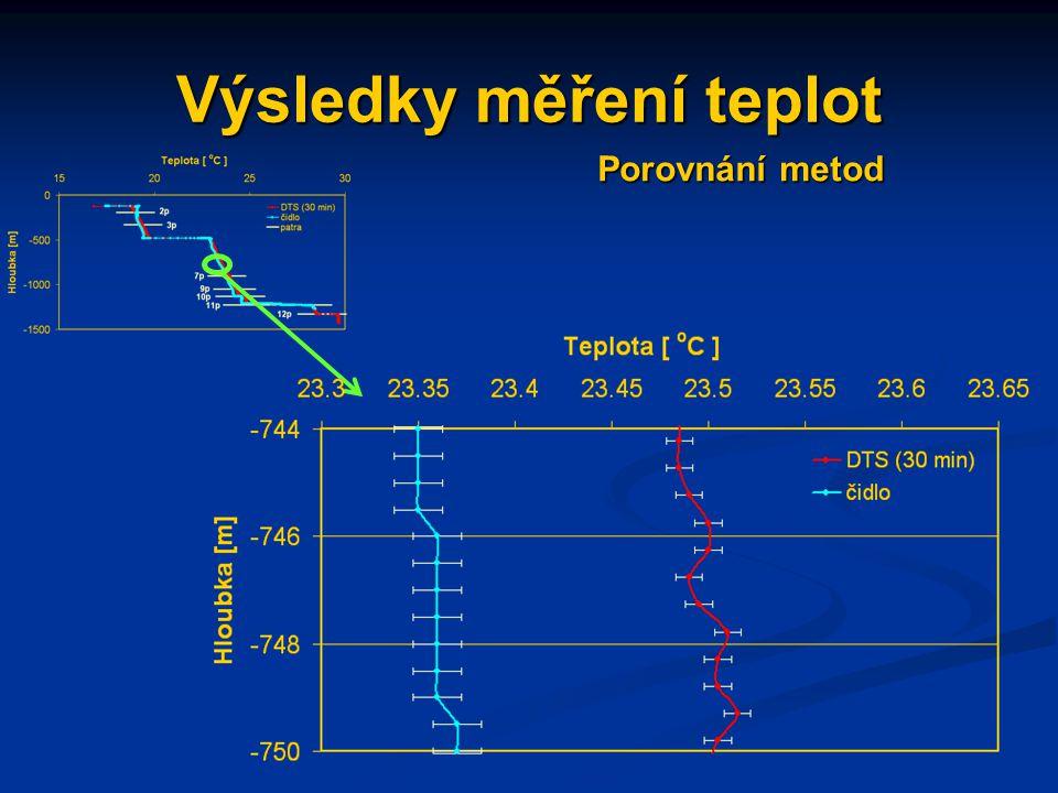 Výsledky měření teplot Porovnání metod