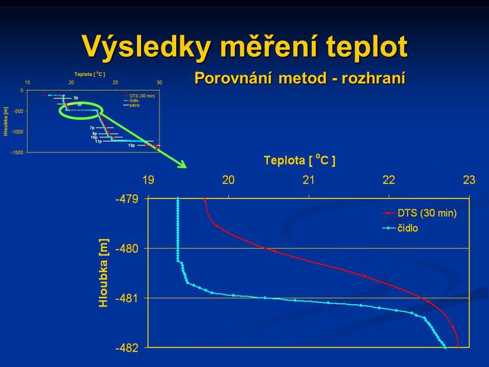 Výsledky měření teplot Porovnání metod - rozhraní