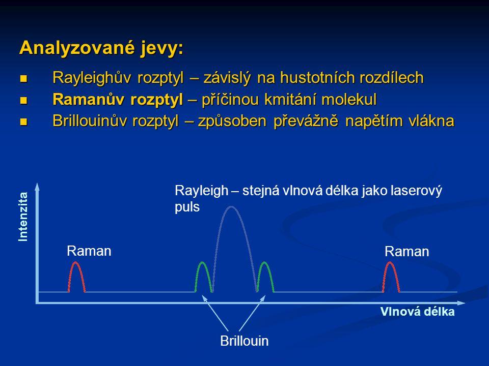 Analyzované jevy:  Rayleighův rozptyl – závislý na hustotních rozdílech  Ramanův rozptyl – příčinou kmitání molekul  Brillouinův rozptyl – způsoben