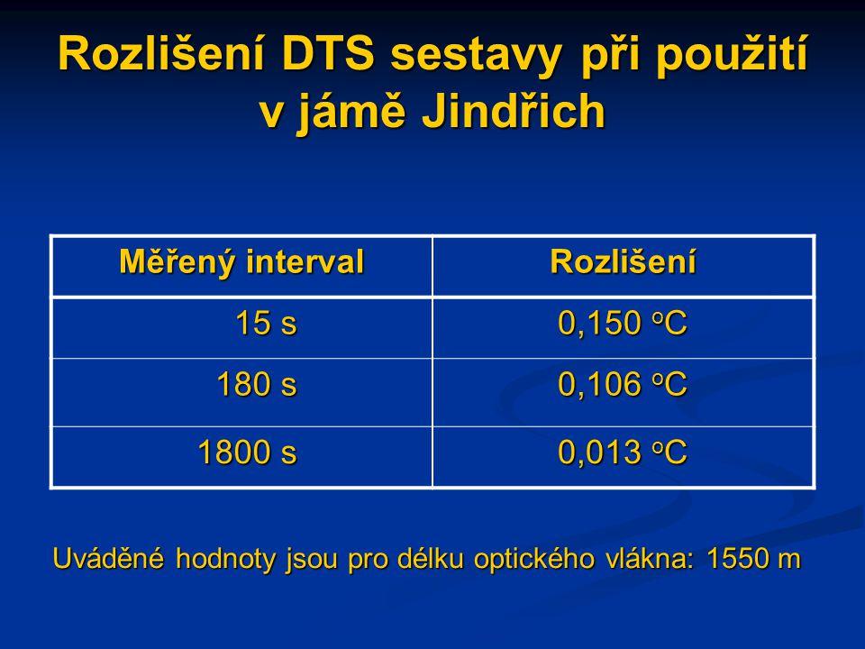 Rozlišení DTS sestavy při použití v jámě Jindřich Uváděné hodnoty jsou pro délku optického vlákna: 1550 m Měřený interval Rozlišení 15 s 15 s 0,150 o