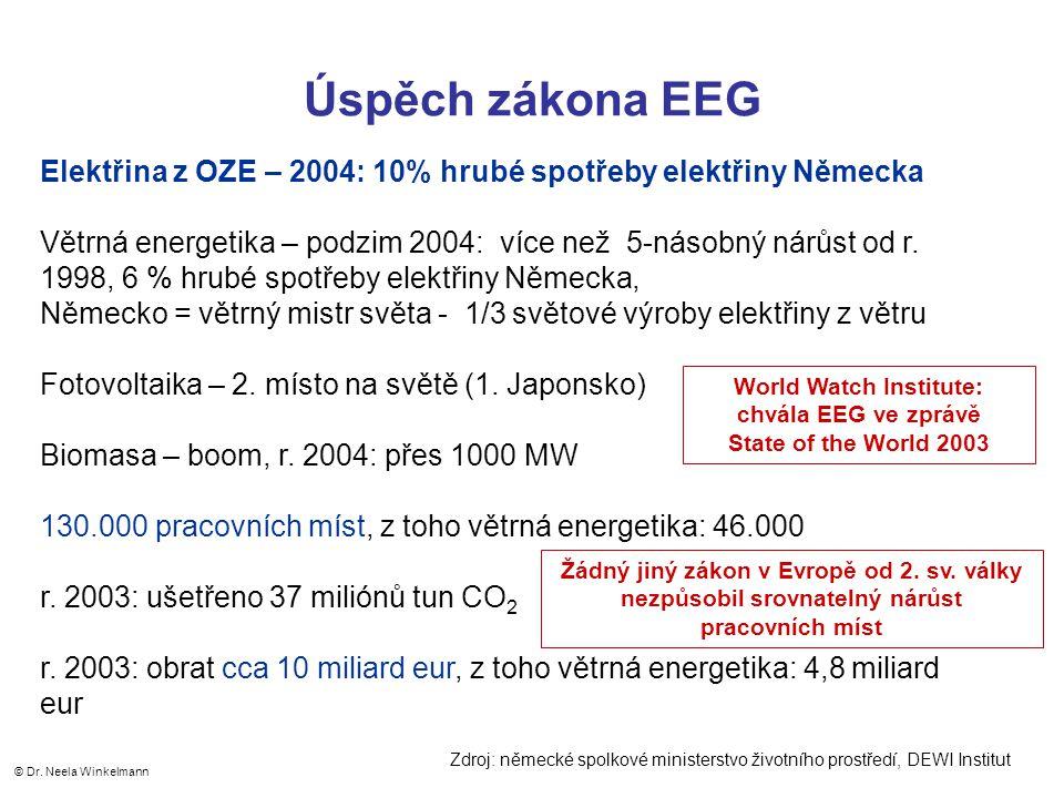 Úspěch zákona EEG Elektřina z OZE – 2004: 10% hrubé spotřeby elektřiny Německa Větrná energetika – podzim 2004: více než 5-násobný nárůst od r.