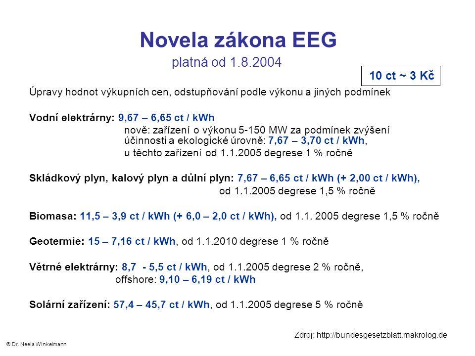 Novela zákona EEG platná od 1.8.2004 Úpravy hodnot výkupních cen, odstupňování podle výkonu a jiných podmínek Vodní elektrárny: 9,67 – 6,65 ct / kWh nově: zařízení o výkonu 5-150 MW za podmínek zvýšení účinnosti a ekologické úrovně: 7,67 – 3,70 ct / kWh, u těchto zařízení od 1.1.2005 degrese 1 % ročně Skládkový plyn, kalový plyn a důlní plyn: 7,67 – 6,65 ct / kWh (+ 2,00 ct / kWh), od 1.1.2005 degrese 1,5 % ročně Biomasa: 11,5 – 3,9 ct / kWh (+ 6,0 – 2,0 ct / kWh), od 1.1.