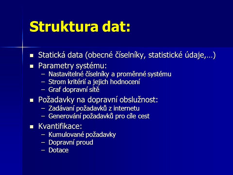 Struktura dat:  Statická data (obecné číselníky, statistické údaje,…)  Parametry systému: –Nastavitelné číselníky a proměnné systému –Strom kritérií a jejich hodnocení –Graf dopravní sítě  Požadavky na dopravní obslužnost: –Zadávaní požadavků z internetu –Generování požadavků pro cíle cest  Kvantifikace: –Kumulované požadavky –Dopravní proud –Dotace