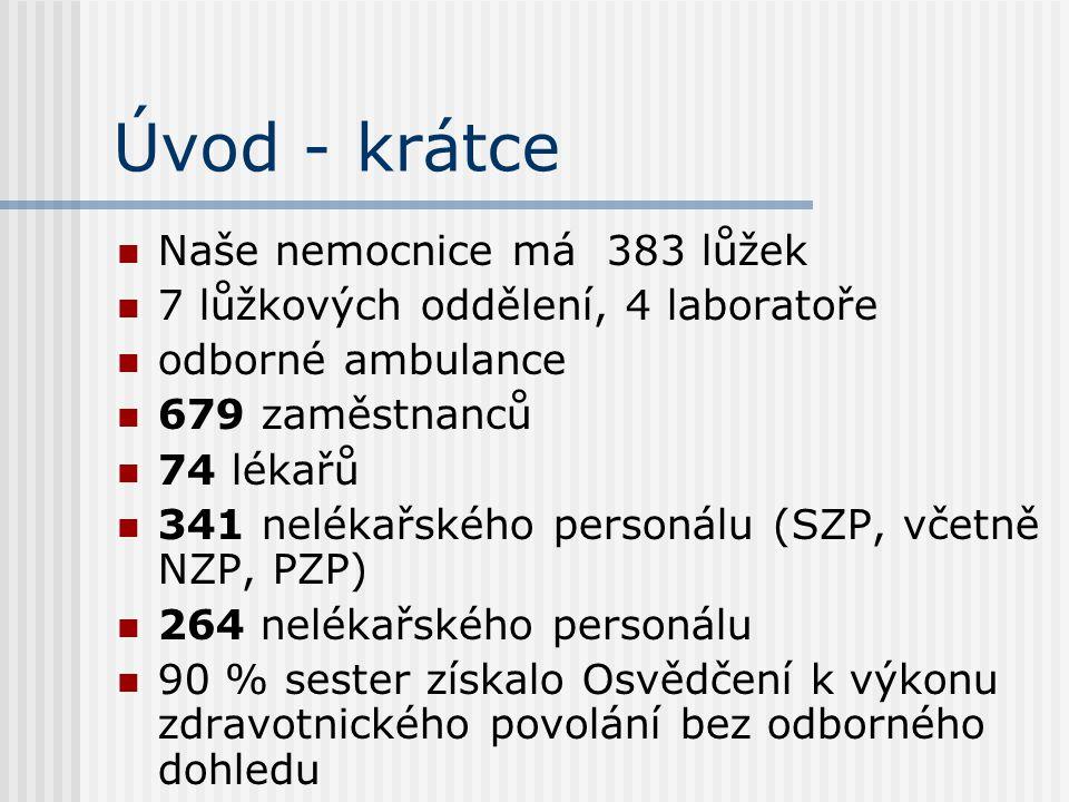 Úvod - krátce  Naše nemocnice má 383 lůžek  7 lůžkových oddělení, 4 laboratoře  odborné ambulance  679 zaměstnanců  74 lékařů  341 nelékařského
