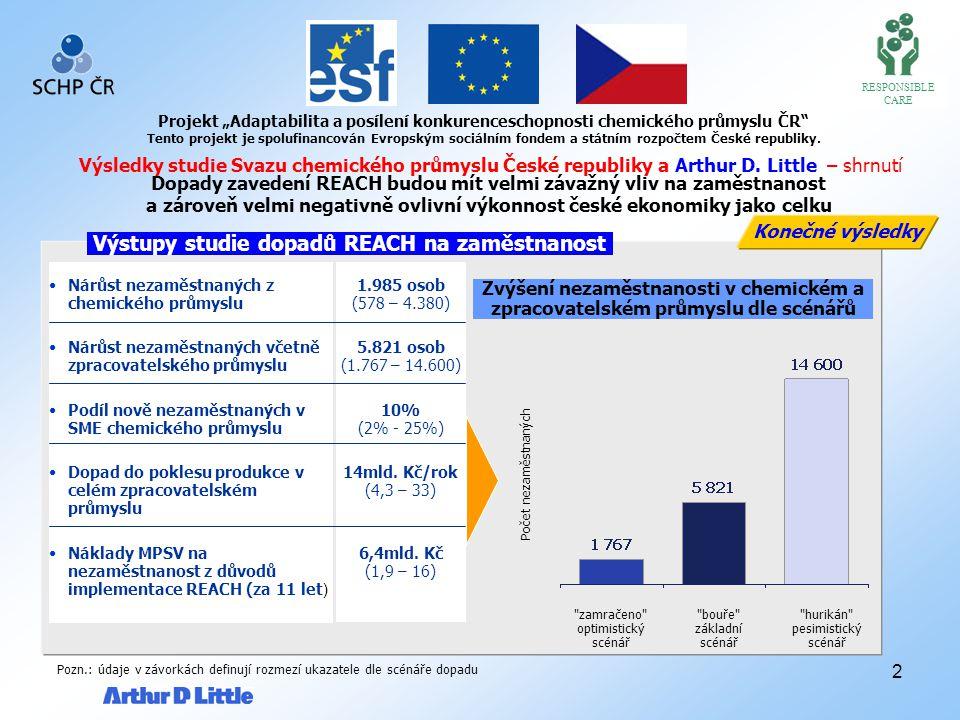 2 RESPONSIBLE CARE Výsledky studie Svazu chemického průmyslu České republiky a Arthur D.