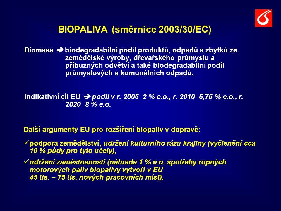 BIOPALIVA (směrnice 2003/30/EC) Biomasa  biodegradabilní podíl produktů, odpadů a zbytků ze zemědělské výroby, dřevařského průmyslu a příbuzných odvě