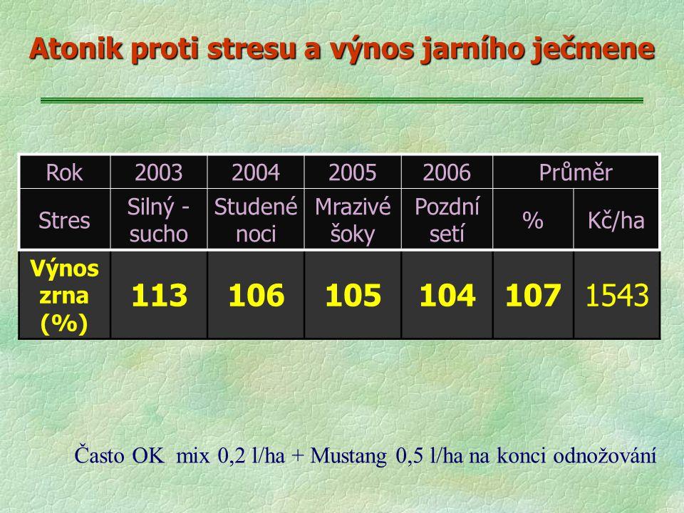 Rok2003200420052006Průměr Stres Silný - sucho Studené noci Mrazivé šoky Pozdní setí %Kč/ha Výnos zrna (%) 1131061051041071543 Atonik proti stresu a vý