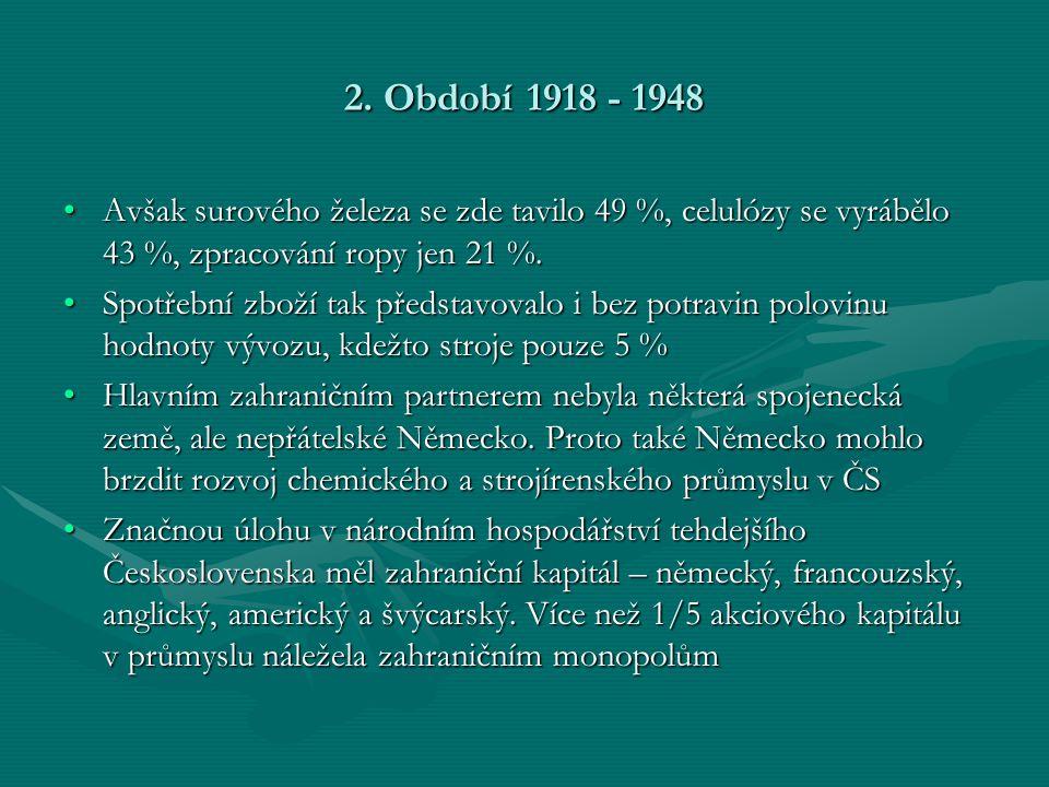 2. Období 1918 - 1948 •Avšak surového železa se zde tavilo 49 %, celulózy se vyrábělo 43 %, zpracování ropy jen 21 %. •Spotřební zboží tak představova