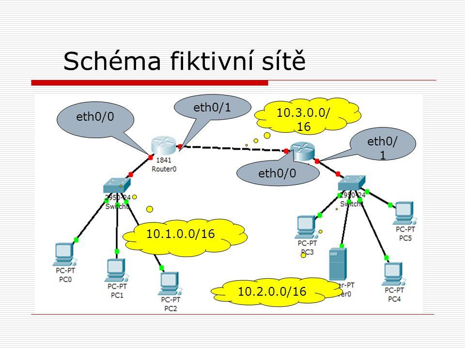 Schéma fiktivní sítě eth0/0 eth0/ 1 eth0/0 10.1.0.0/16 10.3.0.0/ 16 10.2.0.0/16