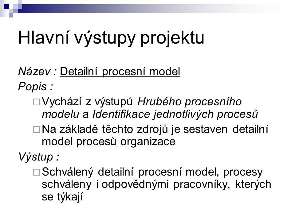 Hlavní výstupy projektu Název : Detailní procesní model Popis :  Vychází z výstupů Hrubého procesního modelu a Identifikace jednotlivých procesů  Na