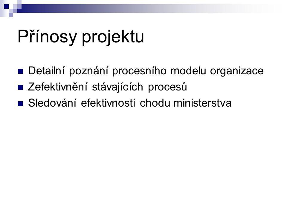 Přínosy projektu  Detailní poznání procesního modelu organizace  Zefektivnění stávajících procesů  Sledování efektivnosti chodu ministerstva