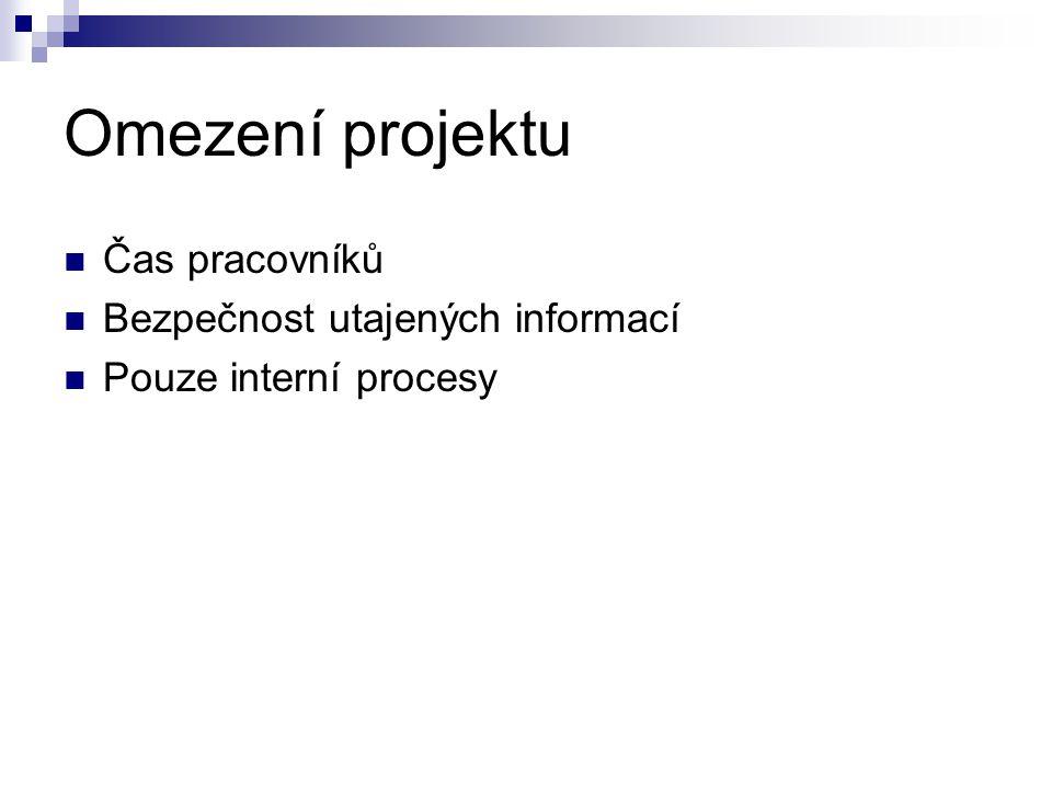 Omezení projektu  Čas pracovníků  Bezpečnost utajených informací  Pouze interní procesy