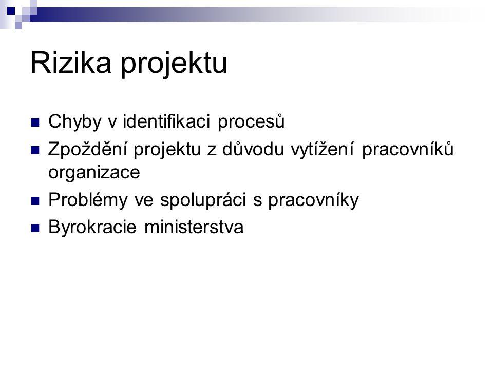 Rizika projektu  Chyby v identifikaci procesů  Zpoždění projektu z důvodu vytížení pracovníků organizace  Problémy ve spolupráci s pracovníky  Byr