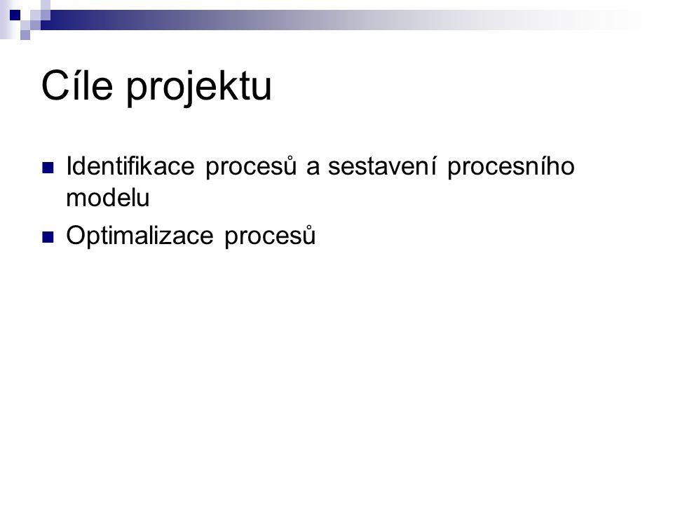 Cíle projektu  Identifikace procesů a sestavení procesního modelu  Optimalizace procesů
