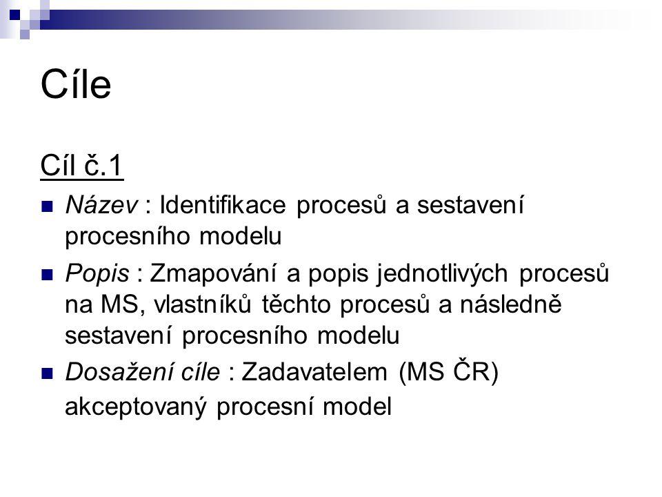 Cíle Cíl č.1  Název : Identifikace procesů a sestavení procesního modelu  Popis : Zmapování a popis jednotlivých procesů na MS, vlastníků těchto pro
