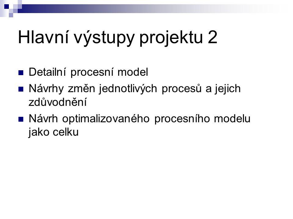 Hlavní výstupy projektu 2  Detailní procesní model  Návrhy změn jednotlivých procesů a jejich zdůvodnění  Návrh optimalizovaného procesního modelu