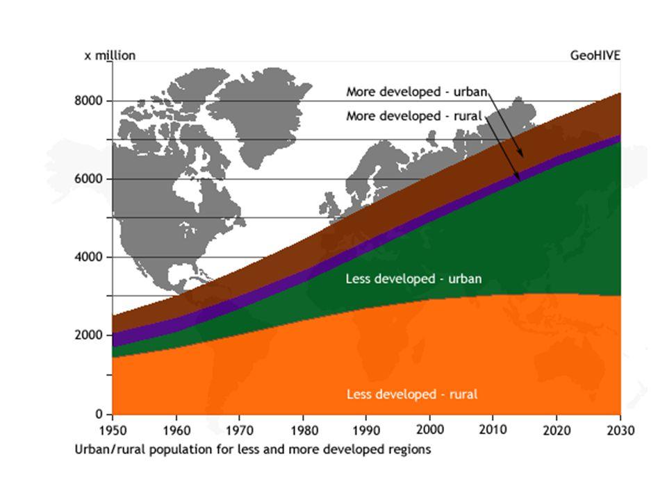 Spotřeba surovin • 1/5 obyvatel spotřebovává přibližně 80% všech světových zásob surovin a energie • Obyvatel Severní Ameriky spotřebuje průměrně 40x více energie než obyvatel rozvojové země • Průměrná spotřeba kovů je v hospodářsky rozvinutých zemích 10x vyšší než v rozvojových