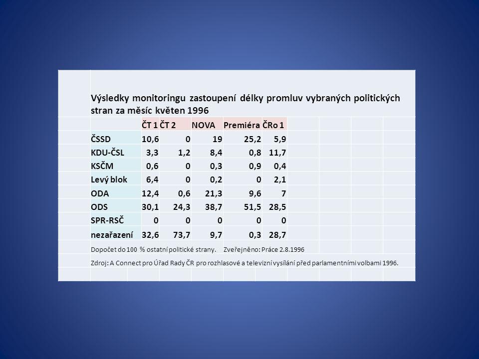 Výsledky monitoringu zastoupení délky promluv vybraných politických stran za měsíc květen 1996 ČT 1ČT 2NOVAPremiéraČRo 1 ČSSD10,601925,25,9 KDU-ČSL3,3