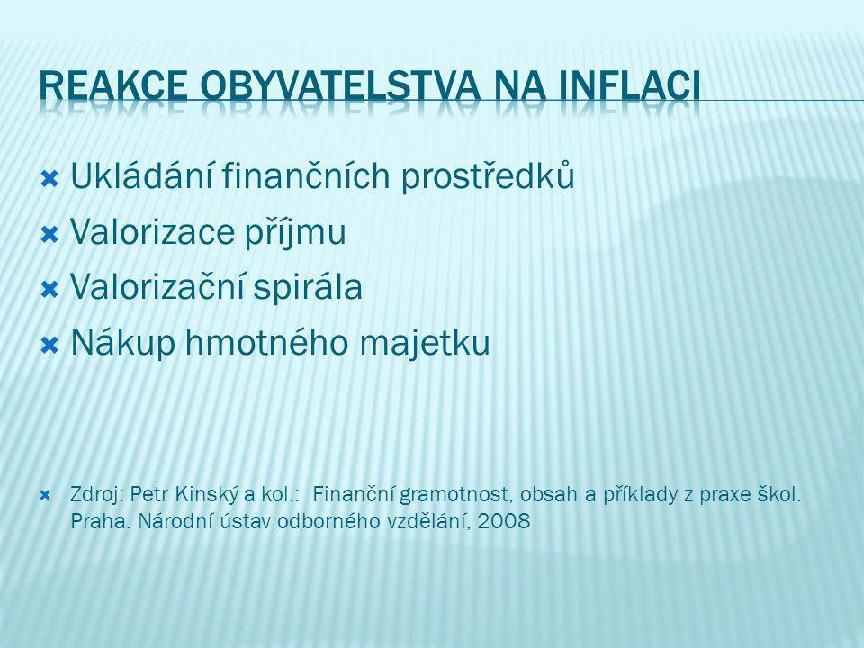  Ukládání finančních prostředků  Valorizace příjmu  Valorizační spirála  Nákup hmotného majetku  Zdroj: Petr Kinský a kol.: Finanční gramotnost,