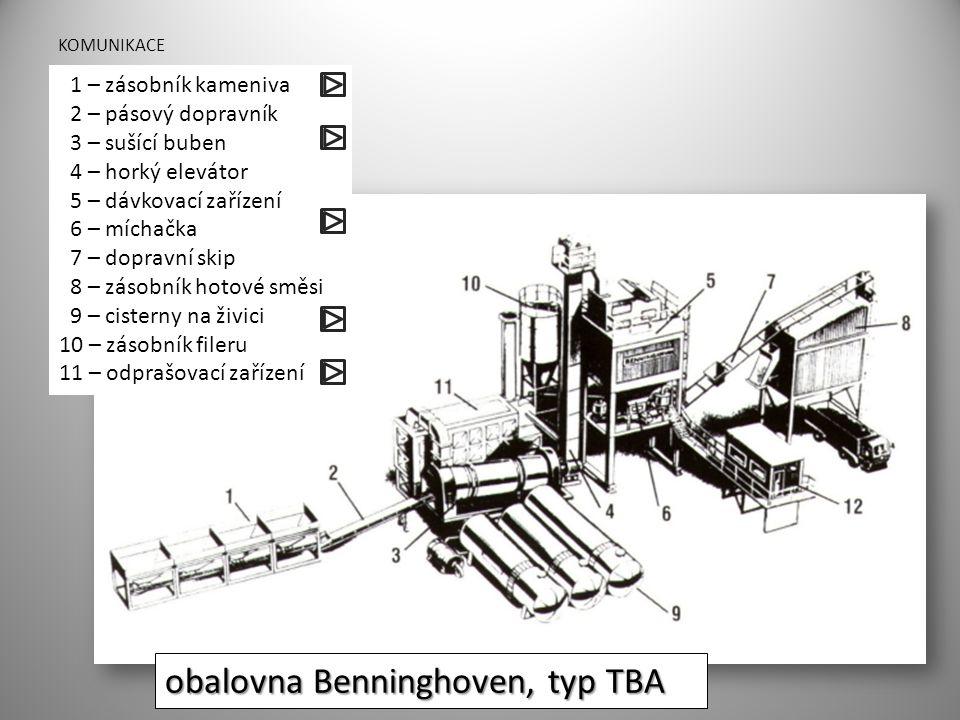 KOMUNIKACE obalovna Benninghoven, typ TBA 1 – zásobník kameniva 2 – pásový dopravník 3 – sušící buben 4 – horký elevátor 5 – dávkovací zařízení 6 – mí