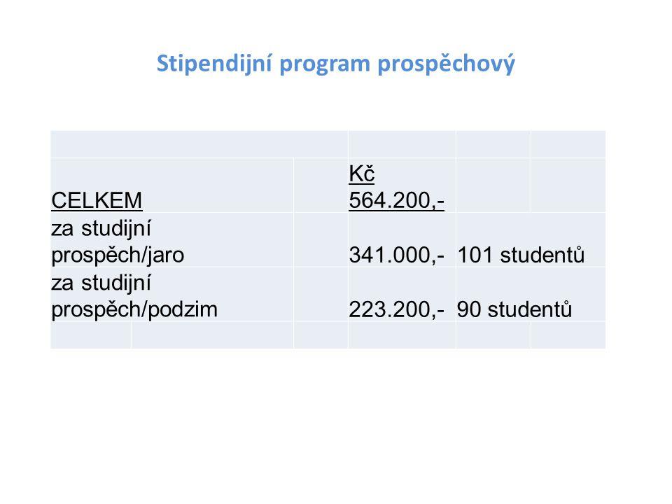 Stipendijní program prospěchový CELKEM Kč 564.200,- za studijní prospěch/jaro341.000,-101 studentů za studijní prospěch/podzim223.200,-90 studentů