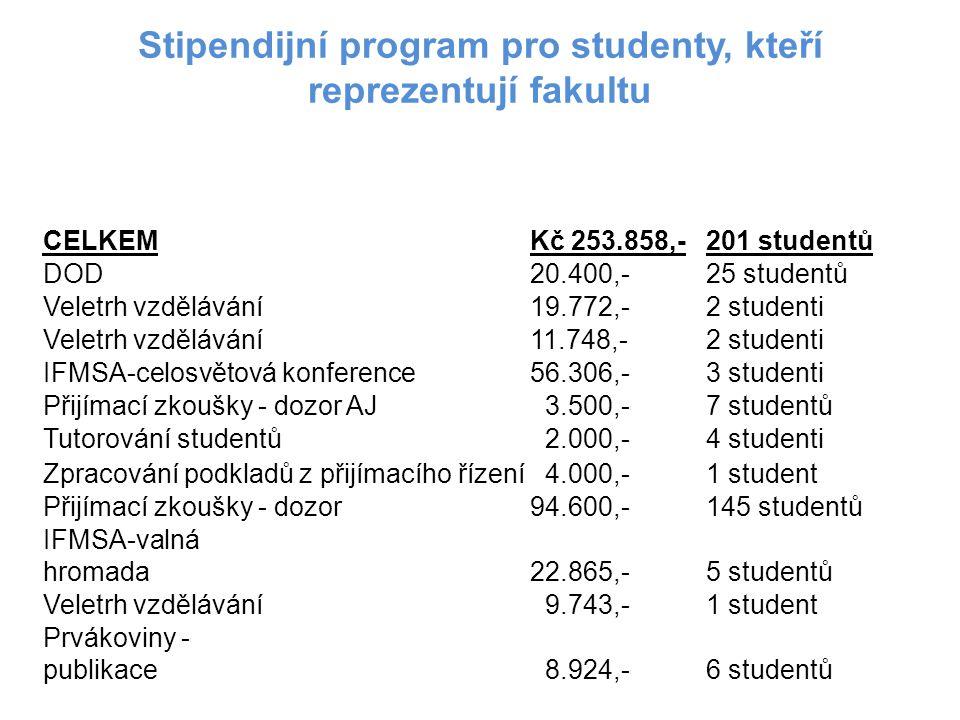Stipendijní program pro podporu účasti pregraduálních studentů na odborných akcích a stážích v tuzemsku i v zahraničí CELKEMKč 32.051,-8 studentů Mezinárodní konference 20.000,-2 studenti Účast na konferenci 998,-1 student Celostátní kolo SVK 816,-2 studenti Sjezd České společnosti chirurgie 7.180,-2 studenti Mezinárodní vědecká konference 3.057,-1 student