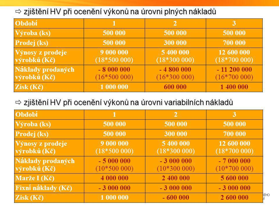  zjištění HV při ocenění výkonů na úrovni plných nákladů Obdob í 123 Výroba (ks)500 000 Prodej (ks)500 000300 000700 000 Výnosy z prodeje výrobků (Kč) 9 000 000 (18*500 000) 5 400 000 (18*300 000) 12 600 000 (18*700 000) N á klady prodaných výrobků (Kč) - 8 000 000 (16*500 000) - 4 800 000 (16*300 000) - 11 200 000 (16*700 000) Zisk (Kč)1 000 000600 0001 400 000  zjištění HV při ocenění výkonů na úrovni variabilních nákladů Obdob í 123 Výroba (ks)500 000 Prodej (ks)500 000300 000700 000 Výnosy z prodeje výrobků (Kč) 9 000 000 (18*500 000) 5 400 000 (18*300 000) 12 600 000 (18*700 000) N á klady prodaných výrobků (Kč) - 5 000 000 (10*500 000) - 3 000 000 (10*300 000) - 7 000 000 (10*700 000) Marže I (Kč)4 000 0002 400 0005 600 000 Fixn í n á klady (Kč) - 3 000 000 Zisk (Kč)1 000 000- 600 0002 600 000