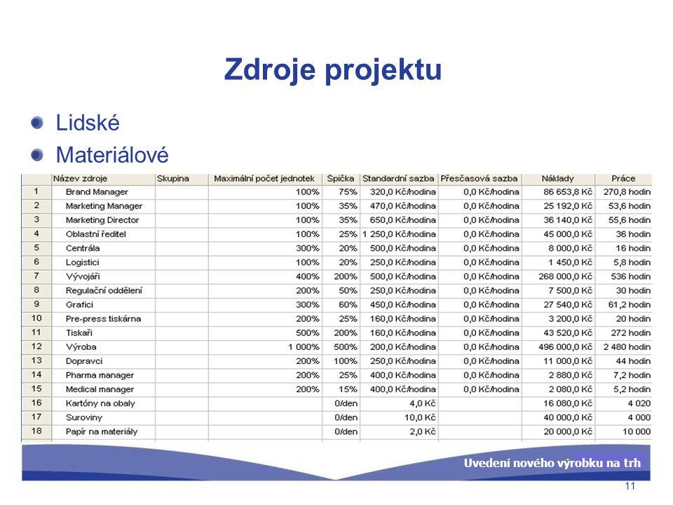 Uvedení nového výrobku na trh Zdroje projektu Lidské Materiálové 11