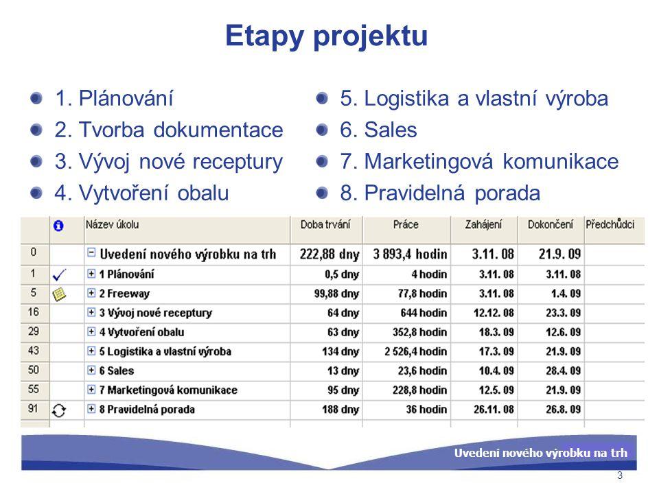 Uvedení nového výrobku na trh Etapy projektu 1. Plánování 2. Tvorba dokumentace 3. Vývoj nové receptury 4. Vytvoření obalu 5. Logistika a vlastní výro