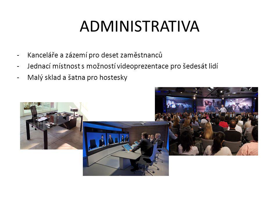 ADMINISTRATIVA -Kanceláře a zázemí pro deset zaměstnanců -Jednací místnost s možností videoprezentace pro šedesát lidí -Malý sklad a šatna pro hostesk