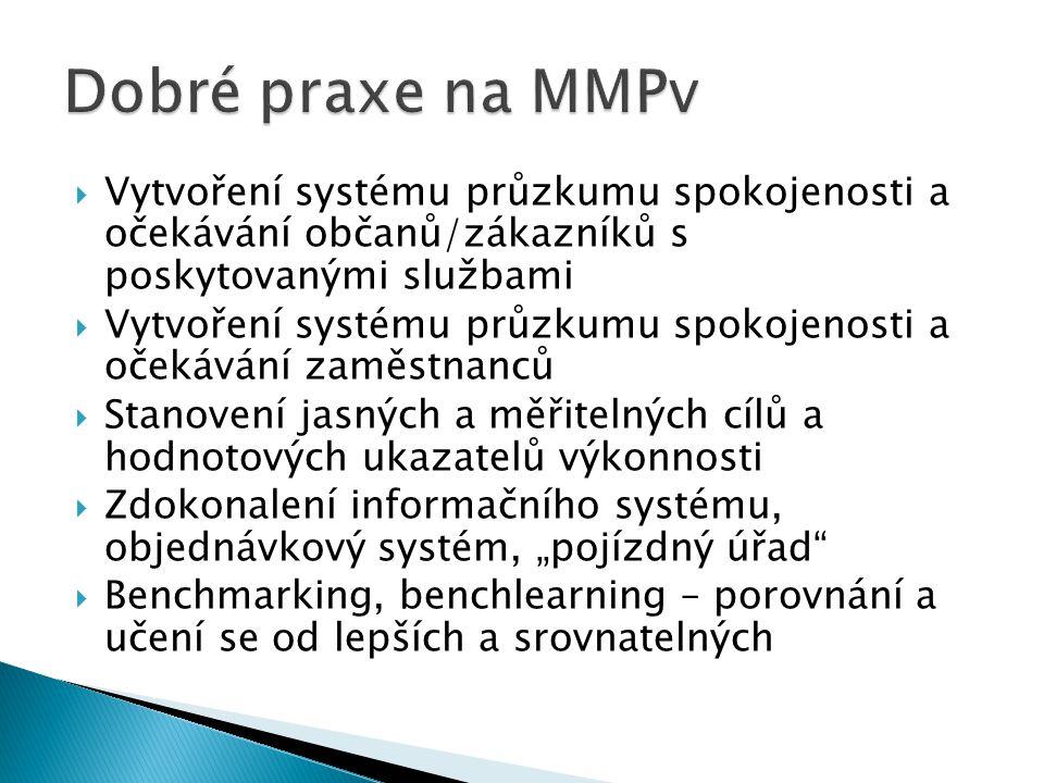  Vytvoření systému průzkumu spokojenosti a očekávání občanů/zákazníků s poskytovanými službami  Vytvoření systému průzkumu spokojenosti a očekávání