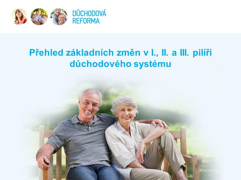 """•Změna výpočtu důchodu s cílem posílení principu zásluhovosti •Reakce na Nález Ústavního soudu •5 leté přechodné období •Pokračování v procesu zvyšování důchodového věku •Urychlení sjednocení důchodového věku mužů a žen (ze 4 na 6 měsíců ročně) •Další zvyšování důchodového věku o 2 měsíce ročně s """"otevřeným koncem (např."""