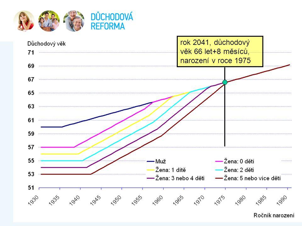 rok 2041, důchodový věk 66 let+8 měsíců, narození v roce 1975