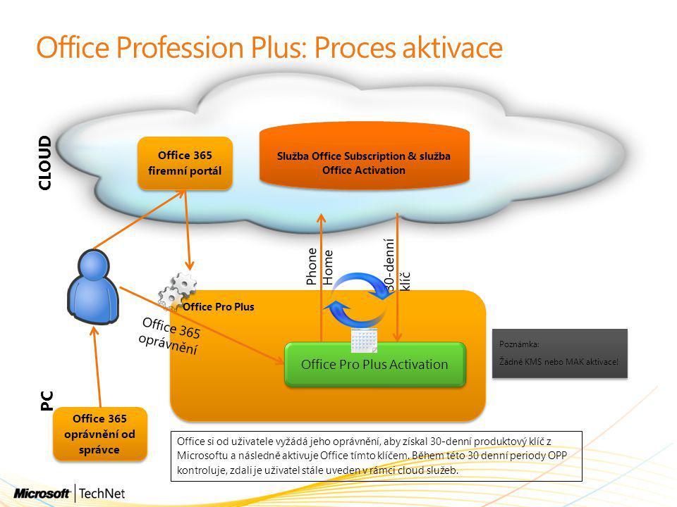 Office Profession Plus: Proces aktivace Office Pro Plus Office Pro Plus CLOUD PC Office si od uživatele vyžádá jeho oprávnění, aby získal 30-denní produktový klíč z Microsoftu a následně aktivuje Office tímto klíčem.